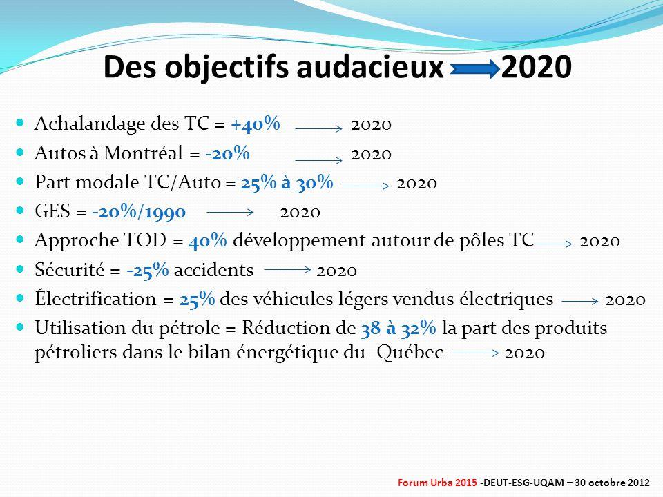 Des objectifs audacieux2020 Achalandage des TC = +40% 2020 Autos à Montréal = -20% 2020 Part modale TC/Auto = 25% à 30% 2020 GES = -20%/19902020 Approche TOD = 40% développement autour de pôles TC 2020 Sécurité = -25% accidents 2020 Électrification = 25% des véhicules légers vendus électriques 2020 Utilisation du pétrole = Réduction de 38 à 32% la part des produits pétroliers dans le bilan énergétique du Québec 2020 Forum Urba 2015 -DEUT-ESG-UQAM – 30 octobre 2012