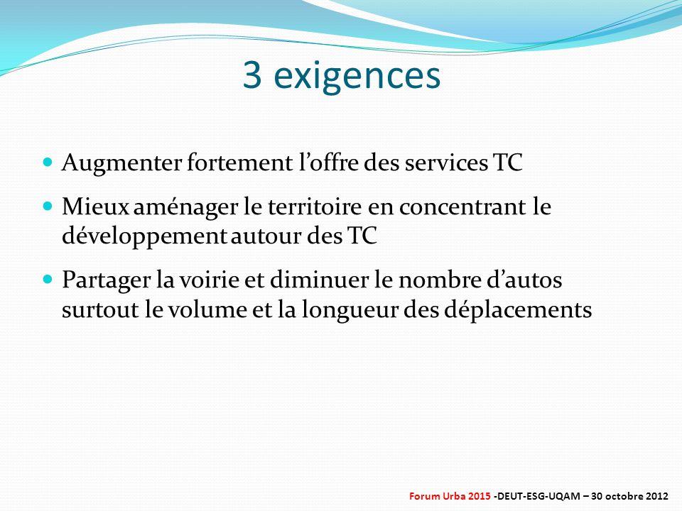 3 exigences Augmenter fortement l'offre des services TC Mieux aménager le territoire en concentrant le développement autour des TC Partager la voirie et diminuer le nombre d'autos surtout le volume et la longueur des déplacements Forum Urba 2015 -DEUT-ESG-UQAM – 30 octobre 2012