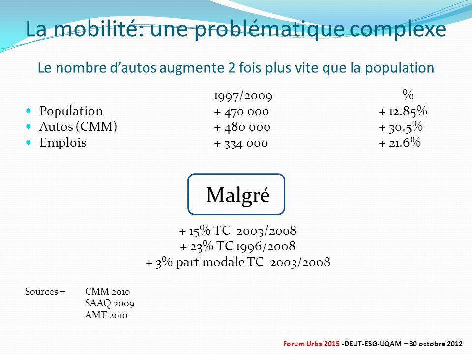 Le nombre d'autos augmente 2 fois plus vite que la population 1997/2009% Population+ 470 000 + 12.85% Autos (CMM)+ 480 000 + 30.5% Emplois+ 334 000 + 21.6% Malgré + 15% TC 2003/2008 + 23% TC 1996/2008 + 3% part modale TC 2003/2008 Sources = CMM 2010 SAAQ 2009 AMT 2010 La mobilité: une problématique complexe Forum Urba 2015 -DEUT-ESG-UQAM – 30 octobre 2012