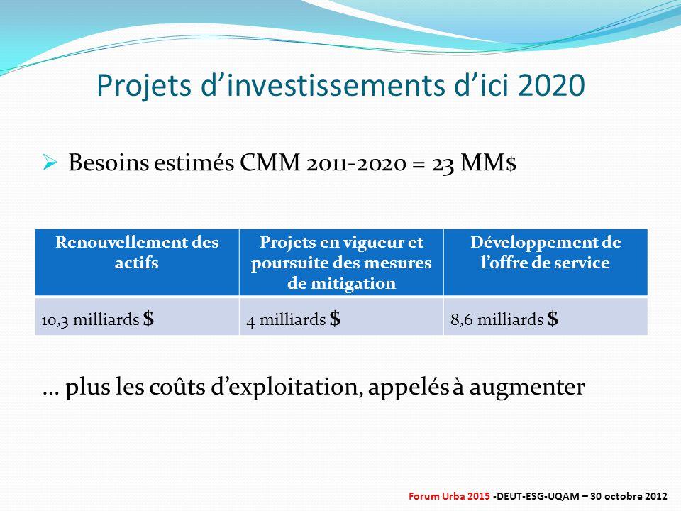 Projets d'investissements d'ici 2020 Renouvellement des actifs Projets en vigueur et poursuite des mesures de mitigation Développement de l'offre de service 10,3 milliards $ 4 milliards $ 8,6 milliards $  Besoins estimés CMM 2011-2020 = 23 MM$ … plus les coûts d'exploitation, appelés à augmenter Forum Urba 2015 -DEUT-ESG-UQAM – 30 octobre 2012