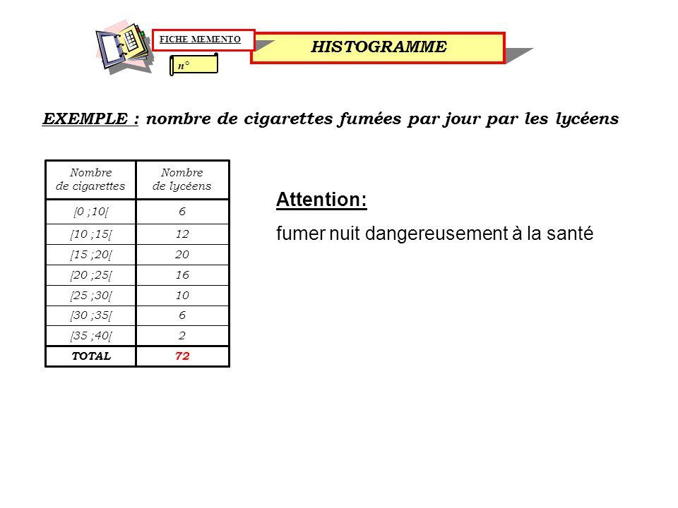 EXEMPLE : nombre de cigarettes fumées par jour par les lycéens 72TOTAL 2[35 ;40[ 6[30 ;35[ 10[25 ;30[ 16[20 ;25[ 20[15 ;20[ 12[10 ;15[ 6[0 ;10[ Nombre de lycéens Nombre de cigarettes n° HISTOGRAMME FICHE MEMENTO Attention: fumer nuit dangereusement à la santé