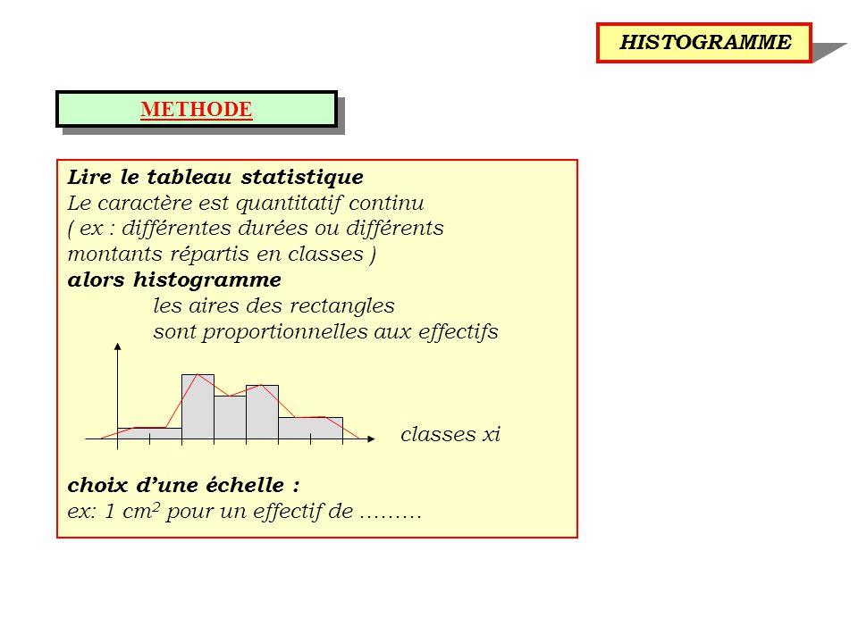 METHODE Lire le tableau statistique Le caractère est quantitatif continu ( ex : différentes durées ou différents montants répartis en classes ) alors histogramme les aires des rectangles sont proportionnelles aux effectifs classes xi choix d'une échelle : ex: 1 cm 2 pour un effectif de ……… HISTOGRAMME