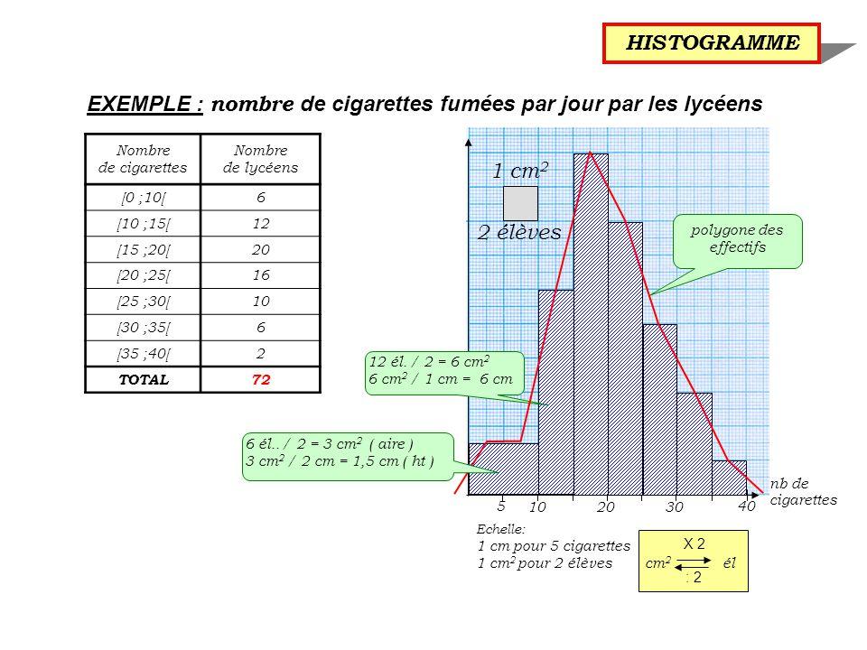 Echelle: 1 cm pour 5 cigarettes 1 cm 2 pour 2 élèves cm 2 él X 2 : 2 EXEMPLE : nombre de cigarettes fumées par jour par les lycéens HISTOGRAMME Nombre de cigarettes Nombre de lycéens [0 ;10[6 [10 ;15[12 [15 ;20[20 [20 ;25[16 [25 ;30[10 [30 ;35[6 [35 ;40[2 TOTAL72 12 él.