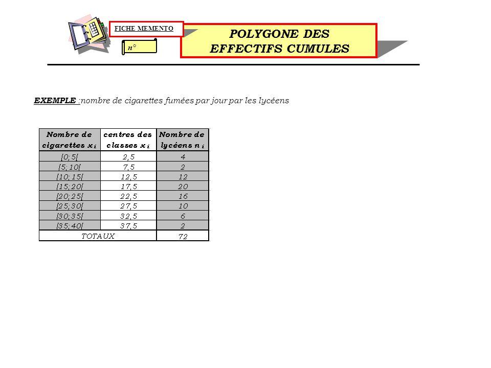 n° POLYGONE DES EFFECTIFS CUMULES FICHE MEMENTO EXEMPLE :nombre de cigarettes fumées par jour par les lycéens