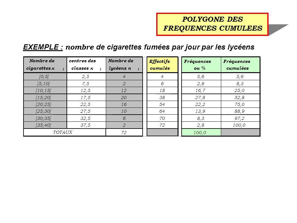 POLYGONE DES FREQUENCES CUMULEES EXEMPLE : nombre de cigarettes fumées par jour par les lycéens Nombre de cigarettes x i centres des classes x i Nombre de lycéens n i [0;5[2,54 [5;10[7,52 [10;15[12,512 [15;20[17,520 [20;25[22,516 [25;30[27,510 [30;35[32,56 [35;40[37,52 72 TOTAUX Effectifs cumulés 4 6 18 38 54 64 70 72 Fréquences ou % Fréquences cumulées 5,6 2,88,3 16,725,0 27,852,8 22,275,0 13,988,9 8,397,2 2,8100,0