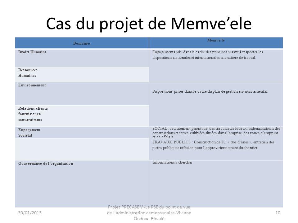 Cas du projet de Memve'ele Domaines Memve'le Droits Humains Engagements pris dans le cadre des principes visant à respecter les dispositions nationales et internationales en matière de travail.