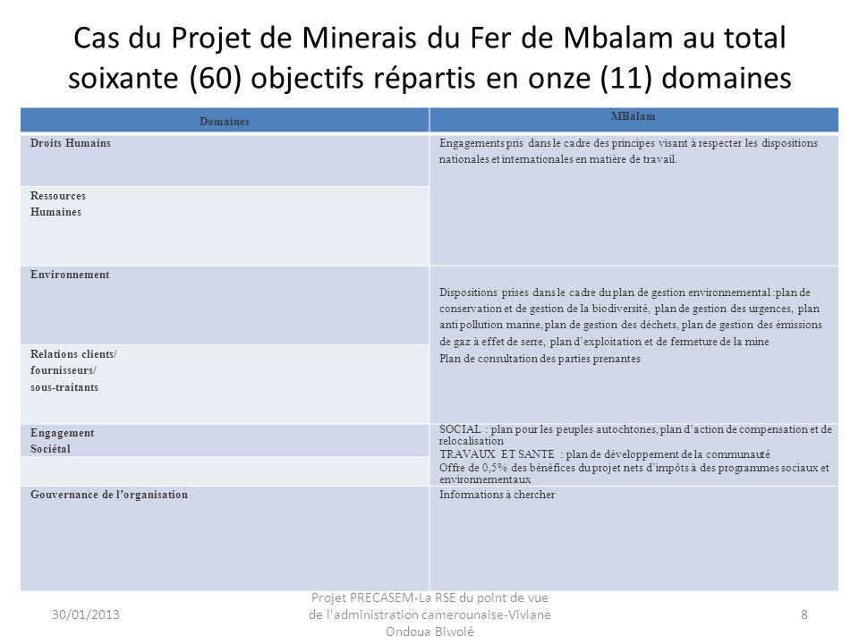 Cas du Projet de Minerais du Fer de Mbalam au total soixante (60) objectifs répartis en onze (11) domaines Domaines MBalam Droits Humains Engagements pris dans le cadre des principes visant à respecter les dispositions nationales et internationales en matière de travail.