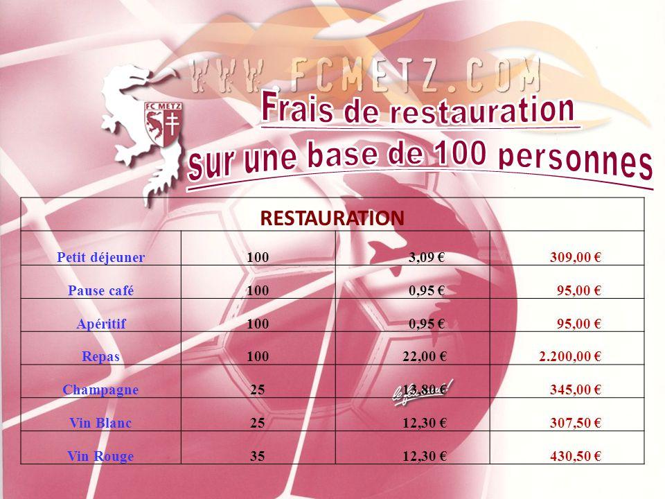RESTAURATION Petit déjeuner100 3,09 € 309,00 € Pause café100 0,95 € 95,00 € Apéritif100 0,95 € 95,00 € Repas100 22,00 € 2.200,00 € Champagne25 13,80 € 345,00 € Vin Blanc25 12,30 € 307,50 € Vin Rouge35 12,30 € 430,50 € RESTAURATION Petit déjeuner100 3,09 € 309,00 € Pause café100 0,95 € 95,00 € Apéritif100 0,95 € 95,00 € Repas100 22,00 € 2.200,00 € Champagne25 13,80 € 345,00 € Vin Blanc25 12,30 € 307,50 € Vin Rouge35 12,30 € 430,50 €