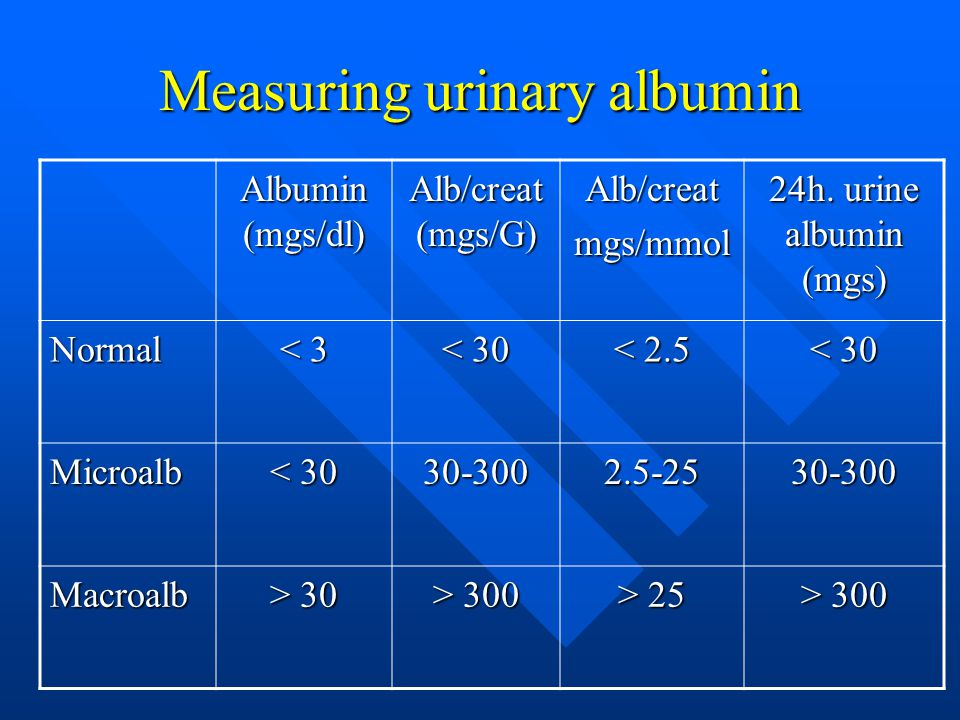 Measuring urinary albumin Albumin (mgs/dl) Alb/creat (mgs/G) Alb/creatmgs/mmol 24h. urine albumin (mgs) Normal < 3 < 30 < 2.5 < 30 Microalb 30-3002.5-