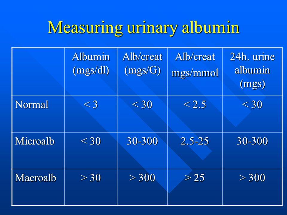 Measuring urinary albumin Albumin (mgs/dl) Alb/creat (mgs/G) Alb/creatmgs/mmol 24h.