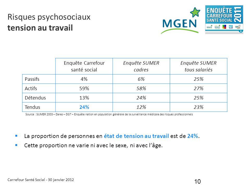 Carrefour Santé Social - 30 janvier 2012 10 Risques psychosociaux tension au travail  La proportion de personnes en état de tension au travail est de
