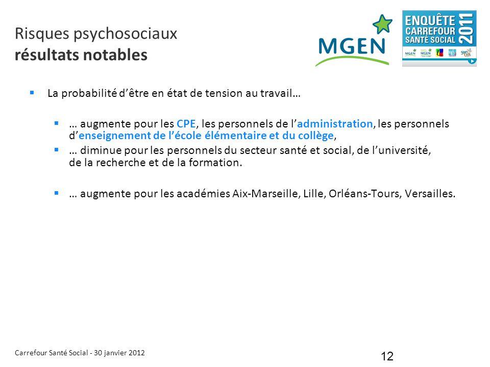 Carrefour Santé Social - 30 janvier 2012 12  La probabilité d'être en état de tension au travail…  … augmente pour les CPE, les personnels de l'admi
