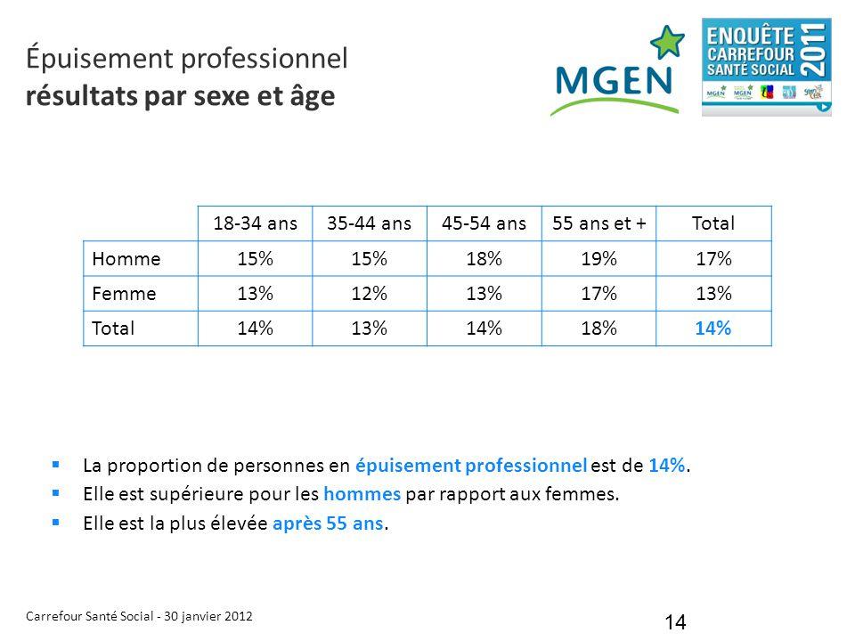 Carrefour Santé Social - 30 janvier 2012 14  La proportion de personnes en épuisement professionnel est de 14%.  Elle est supérieure pour les hommes