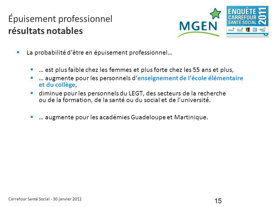Carrefour Santé Social - 30 janvier 2012 15  La probabilité d'être en épuisement professionnel…  … est plus faible chez les femmes et plus forte che