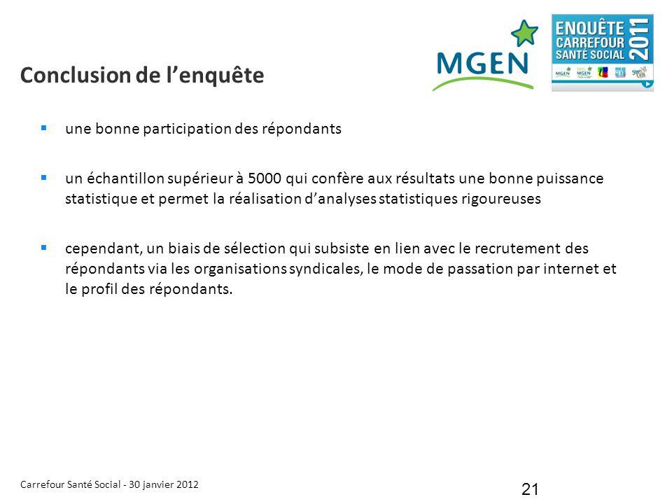 Carrefour Santé Social - 30 janvier 2012 21 Conclusion de l'enquête  une bonne participation des répondants  un échantillon supérieur à 5000 qui con