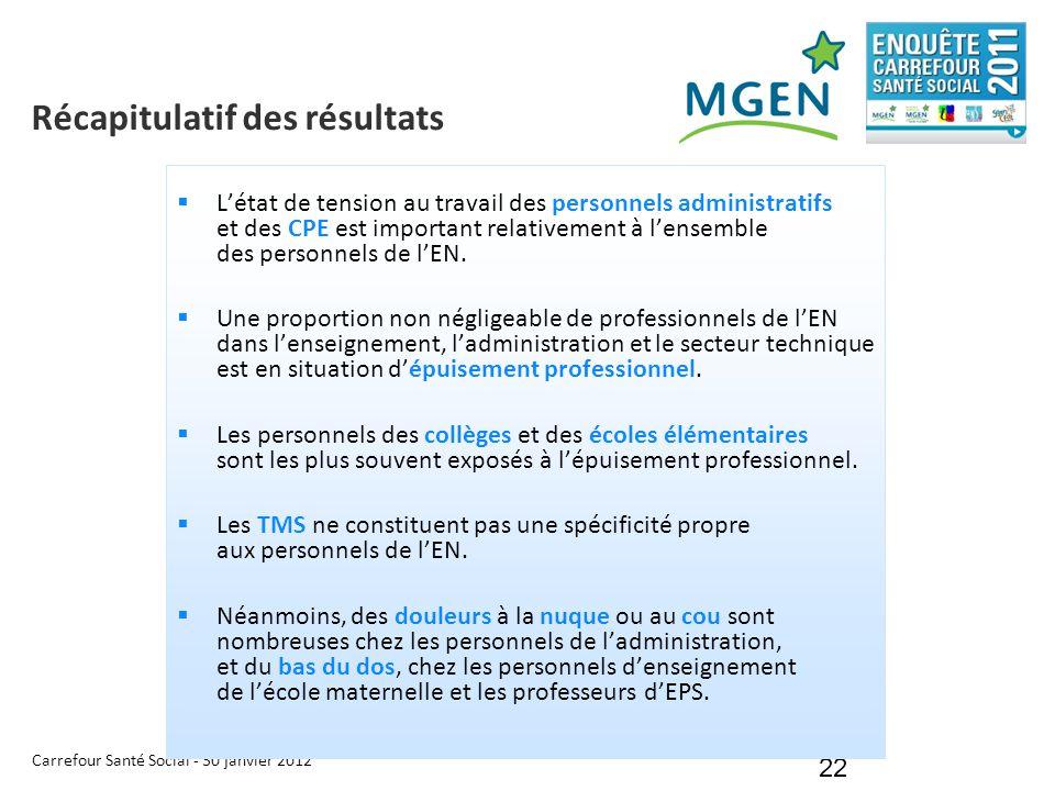 Carrefour Santé Social - 30 janvier 2012 22 Récapitulatif des résultats  L'état de tension au travail des personnels administratifs et des CPE est im