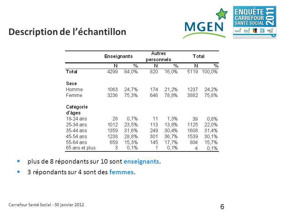 Carrefour Santé Social - 30 janvier 2012 6 Description de l'échantillon  plus de 8 répondants sur 10 sont enseignants.  3 répondants sur 4 sont des