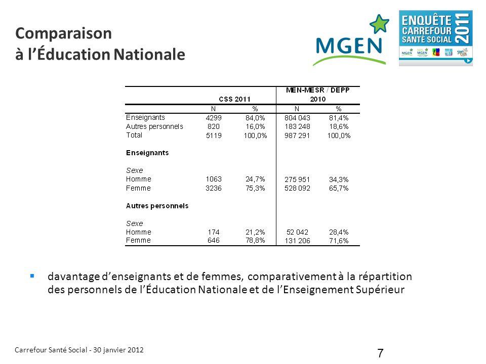 Carrefour Santé Social - 30 janvier 2012 7 Comparaison à l'Éducation Nationale  davantage d'enseignants et de femmes, comparativement à la répartitio