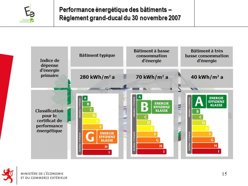 15 Bâtiment typique Bâtiment à basse consommation d'énergie Bâtiment à très basse consommation d'énergie 280 kWh/m 2 a 70 kWh/m 2 a40 kWh/m 2 a Indice de dépense d'énergie primaire Classification pour le certificat de performance énergétique Performance énergétique des bâtiments – Règlement grand-ducal du 30 novembre 2007