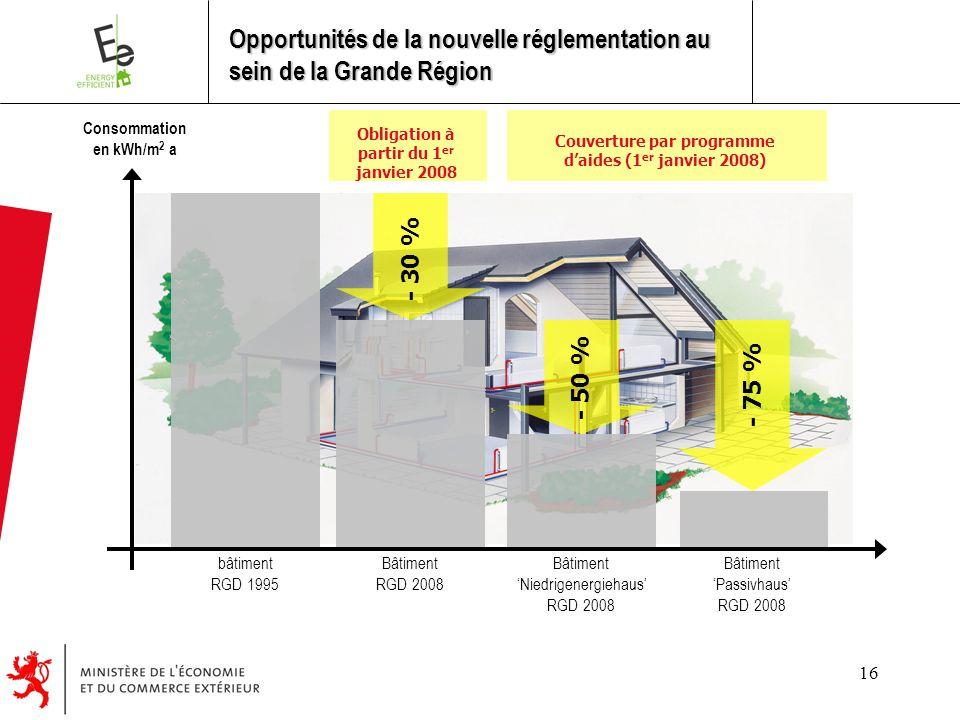 16 - 30 % - 50 % - 75 % bâtiment RGD 1995 Bâtiment RGD 2008 Bâtiment 'Niedrigenergiehaus' RGD 2008 Bâtiment 'Passivhaus' RGD 2008 Consommation en kWh/m 2 a Obligation à partir du 1 er janvier 2008 Couverture par programme d'aides (1 er janvier 2008) Opportunités de la nouvelle réglementation au sein de la Grande Région