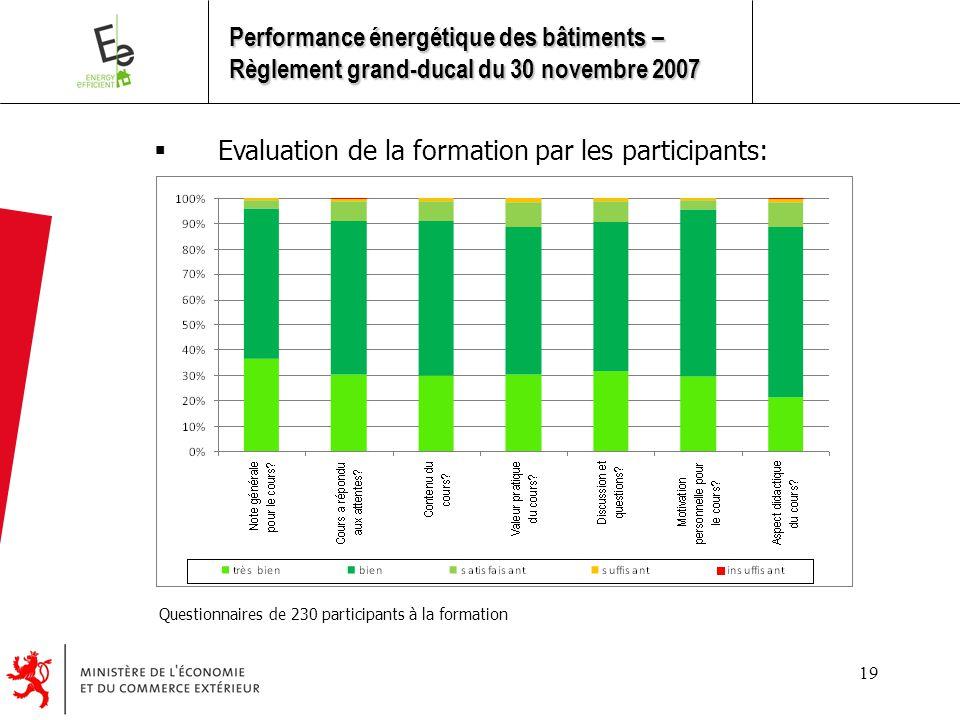 19  Evaluation de la formation par les participants: Questionnaires de 230 participants à la formation Performance énergétique des bâtiments – Règlement grand-ducal du 30 novembre 2007