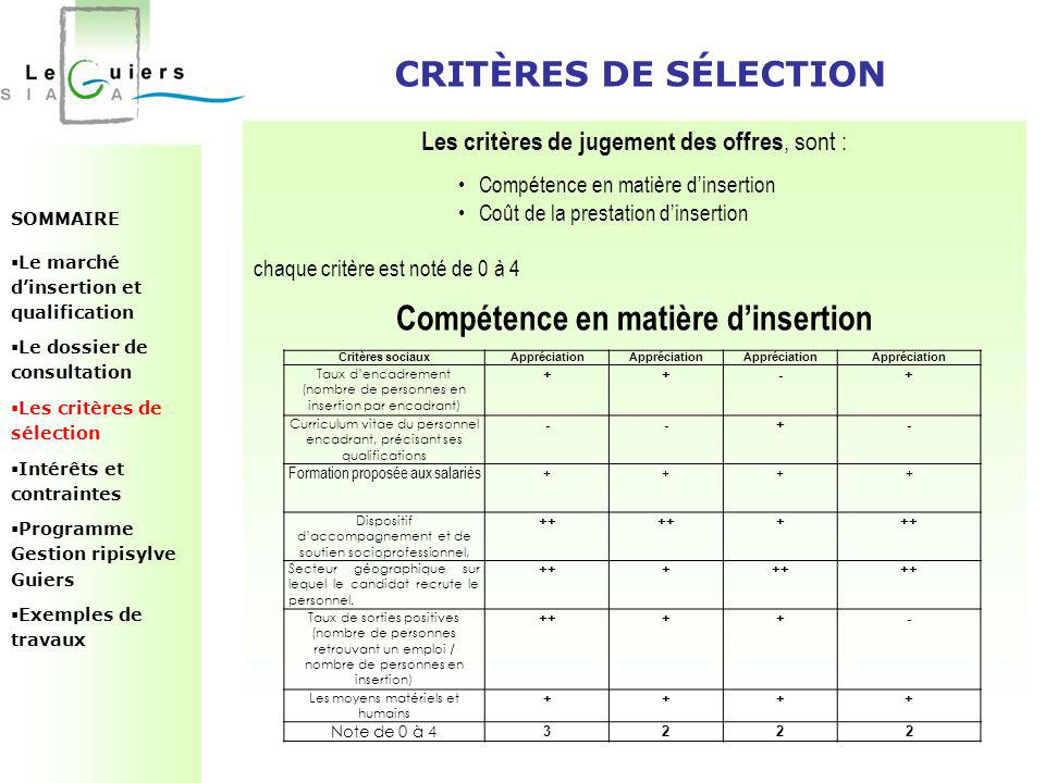 SOMMAIRE  Le marché d'insertion et qualification  Le dossier de consultation  Les critères de sélection  Intérêts et contraintes  Programme Gestion ripisylve Guiers  Exemples de travaux CRITÈRES DE SÉLECTION Les critères de jugement des offres, sont : Compétence en matière d'insertion Coût de la prestation d'insertion chaque critère est noté de 0 à 4 Compétence en matière d'insertion Critères sociauxAppréciation Taux d'encadrement (nombre de personnes en insertion par encadrant) ++-+ Curriculum vitae du personnel encadrant, précisant ses qualifications --+- Formation proposée aux salariés++++ Dispositif d'accompagnement et de soutien socioprofessionnel, ++ + Secteur géographique sur lequel le candidat recrute le personnel.