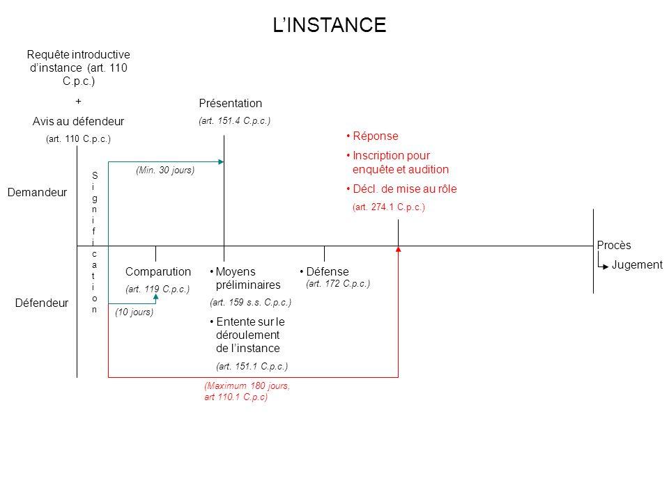 Procès Jugement Demandeur Défendeur SignificationSignification Comparution (art. 119 C.p.c.) (10 jours) Présentation (art. 151.4 C.p.c.) (Min. 30 jour