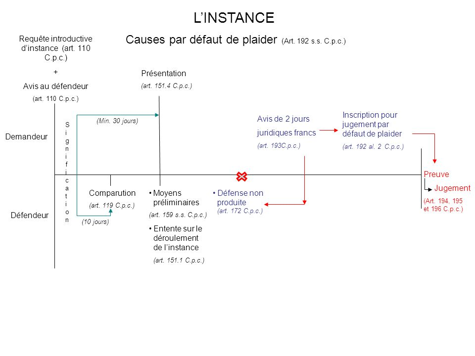 Preuve Jugement (Art. 194, 195 et 196 C.p.c.) Demandeur Défendeur SignificationSignification (10 jours) Présentation (art. 151.4 C.p.c.) (Min. 30 jour