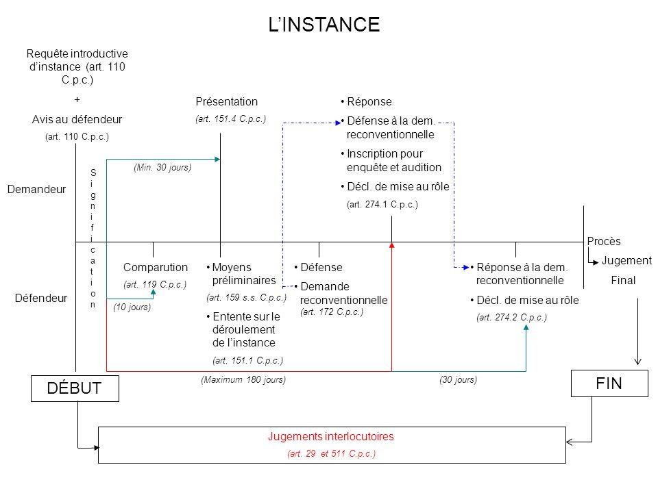 Procès Jugement Final Demandeur Défendeur SignificationSignification Comparution (art. 119 C.p.c.) (10 jours) Présentation (art. 151.4 C.p.c.) (Min. 3