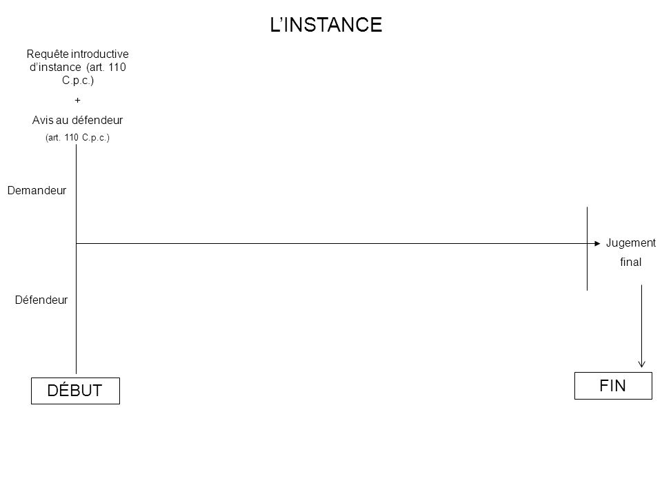 Demandeur Défendeur Requête introductive d'instance (art. 110 C.p.c.) + Avis au défendeur (art. 110 C.p.c.) L'INSTANCE DÉBUT FIN Jugement final