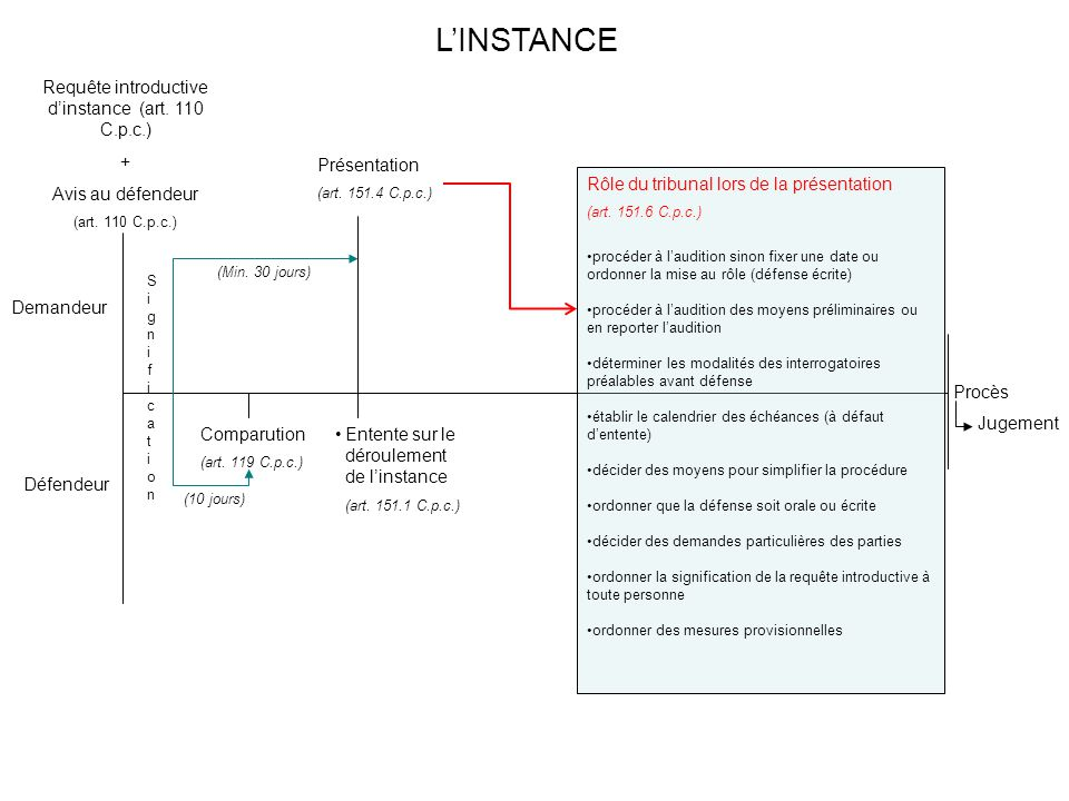 Procès Jugement Demandeur Défendeur Comparution (art. 119 C.p.c.) (10 jours) Présentation (art. 151.4 C.p.c.) Entente sur le déroulement de l'instance