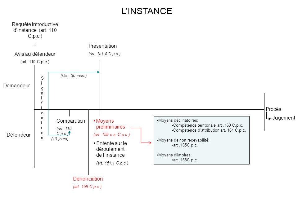 Procès Jugement Demandeur Défendeur SignificationSignification Comparution (art. 119 C.p.c.) (10 jours) Présentation (art. 151.4 C.p.c.) Moyens prélim