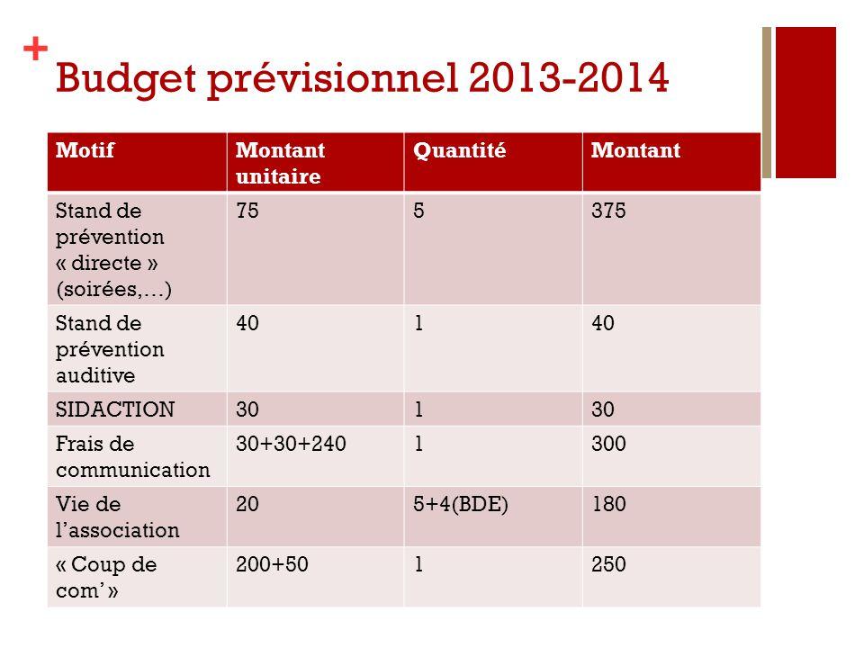 + Budget prévisionnel 2013-2014 MotifMontant unitaire QuantitéMontant Stand de prévention « directe » (soirées,…) 755375 Stand de prévention auditive