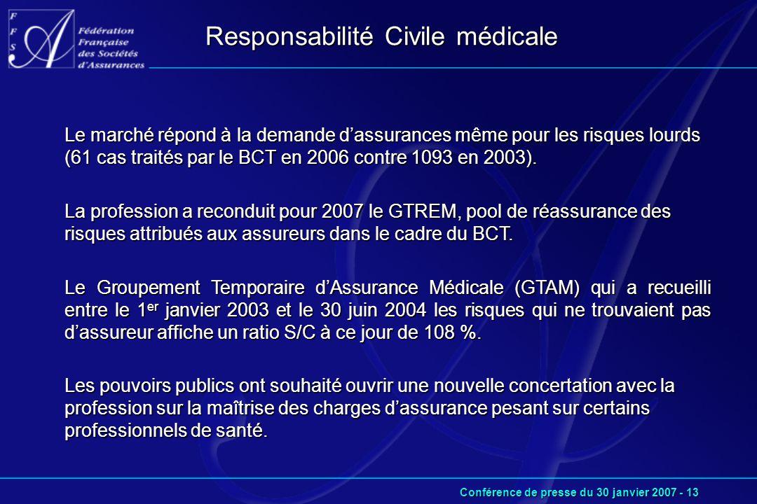 Conférence de presse du 30 janvier 2007 - 13 Responsabilité Civile médicale Le marché répond à la demande d'assurances même pour les risques lourds (61 cas traités par le BCT en 2006 contre 1093 en 2003).