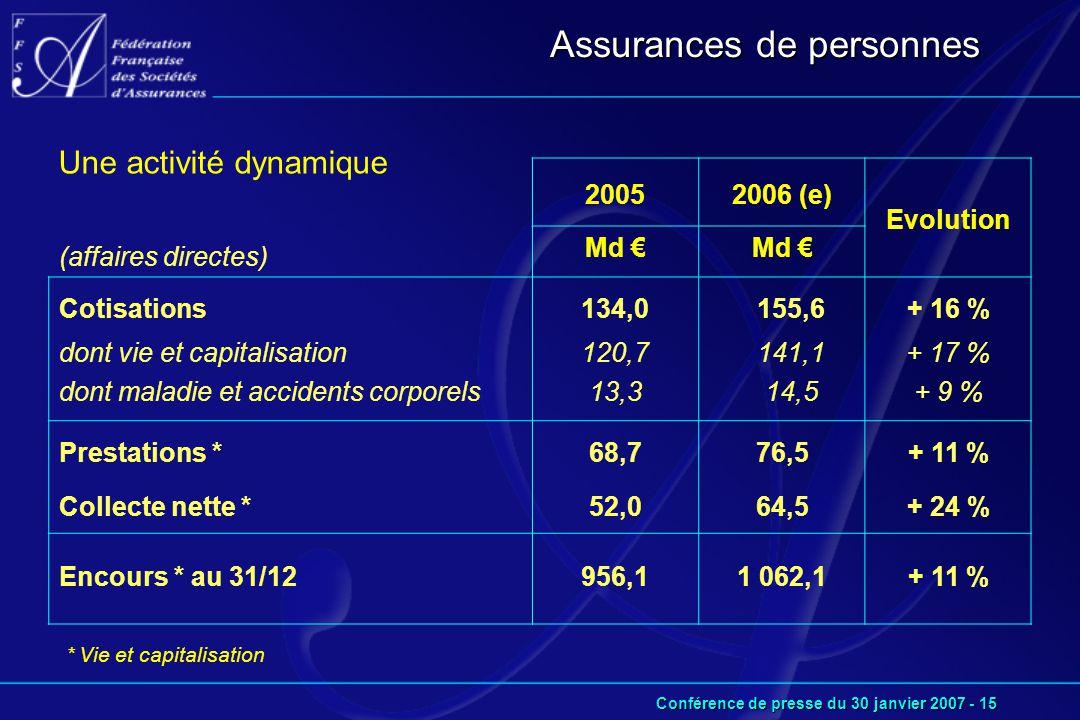 Conférence de presse du 30 janvier 2007 - 15 Une activité dynamique (affaires directes) 20052006 (e) Evolution Md € Cotisations dont vie et capitalisation dont maladie et accidents corporels 134,0 120,7 13,3 155,6 141,1 14,5 + 16 % + 17 % + 9 % Prestations * Collecte nette * 68,7 52,0 76,5 64,5 + 11 % + 24 % Encours * au 31/12956,11 062,1+ 11 % Assurances de personnes * Vie et capitalisation