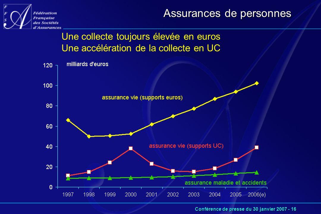 Conférence de presse du 30 janvier 2007 - 16 Assurances de personnes Une collecte toujours élevée en euros Une accélération de la collecte en UC