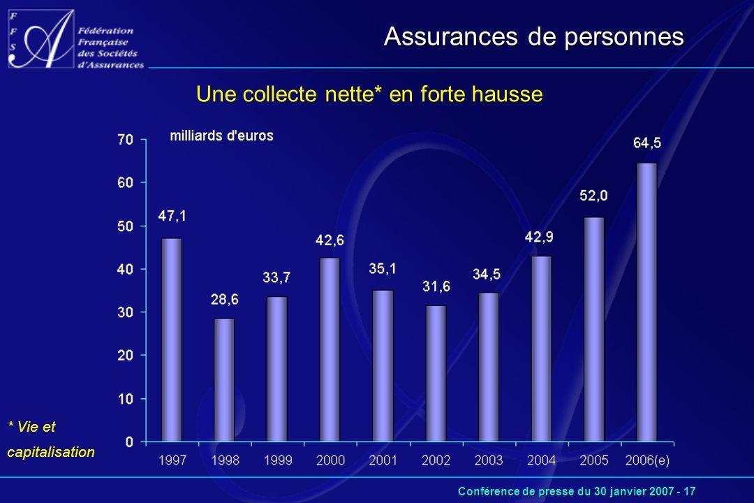 Conférence de presse du 30 janvier 2007 - 17 Assurances de personnes Une collecte nette* en forte hausse * Vie et capitalisation
