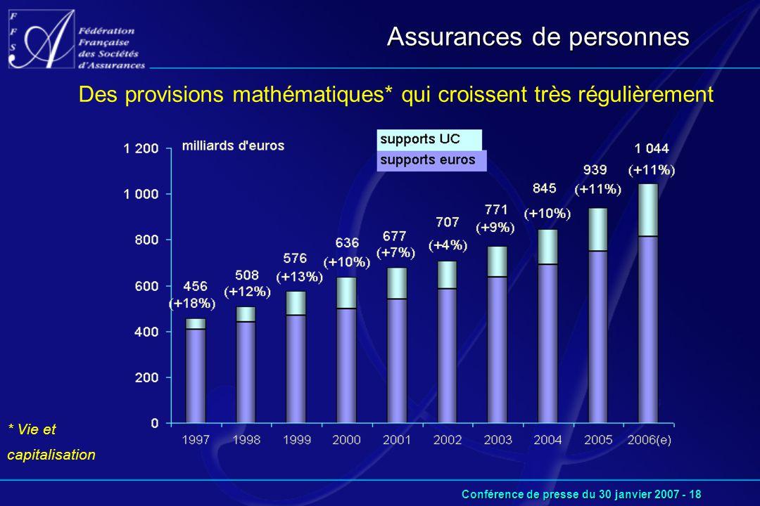 Conférence de presse du 30 janvier 2007 - 18 Des provisions mathématiques* qui croissent très régulièrement Assurances de personnes * Vie et capitalisation