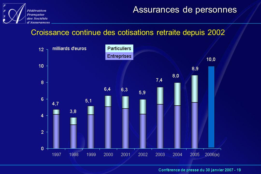 Conférence de presse du 30 janvier 2007 - 19 Croissance continue des cotisations retraite depuis 2002 Assurances de personnes