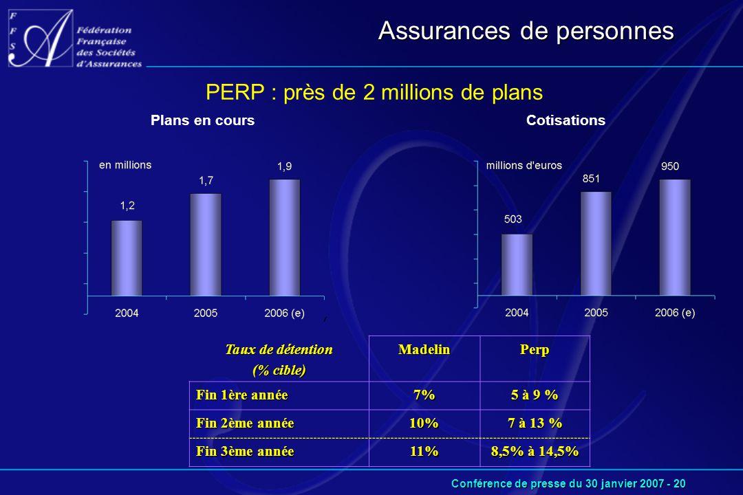 Conférence de presse du 30 janvier 2007 - 20 PERP : près de 2 millions de plans Assurances de personnes CotisationsPlans en cours Taux de détention (% cible) MadelinPerp Fin 1ère année 7% 5 à 9 % Fin 2ème année 10% 7 à 13 % Fin 3ème année 11% 8,5% à 14,5%