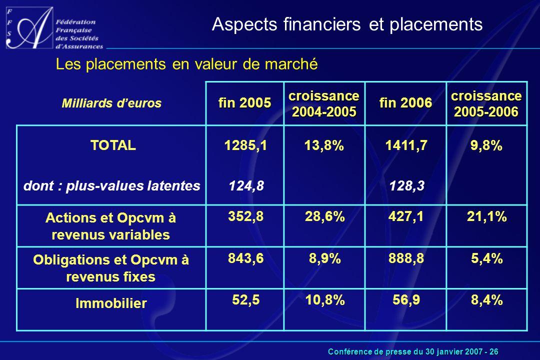 Conférence de presse du 30 janvier 2007 - 26 Aspects financiers et placements Milliards d'euros fin 2005 croissance 2004-2005 fin 2006 croissance 2005-2006 TOTAL dont : plus-values latentes 1285,1 124,8 13,8%1411,7 128,3 9,8% Actions et Opcvm à revenus variables 352,828,6%427,121,1% Obligations et Opcvm à revenus fixes 843,68,9%888,85,4% Immobilier 52,510,8%56,98,4% Les placements en valeur de marché