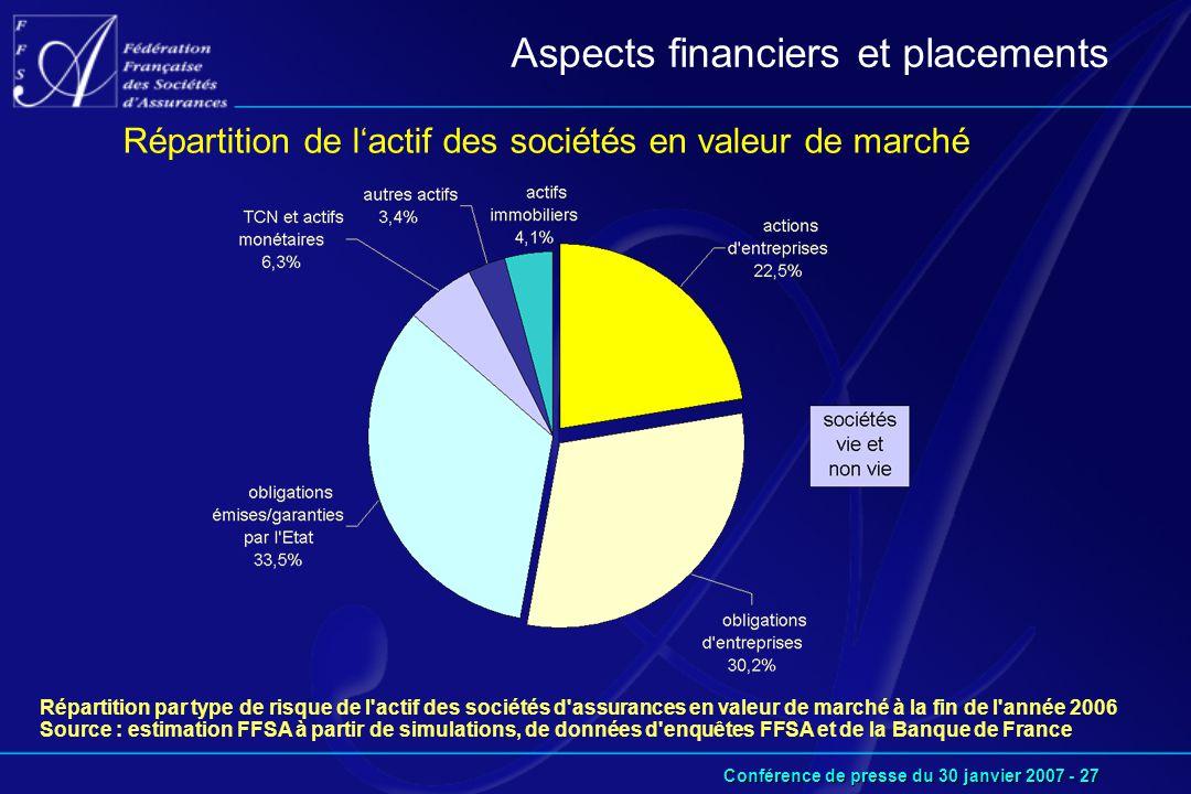 Conférence de presse du 30 janvier 2007 - 27 Aspects financiers et placements Répartition de l'actif des sociétés en valeur de marché Répartition par type de risque de l actif des sociétés d assurances en valeur de marché à la fin de l année 2006 Source : estimation FFSA à partir de simulations, de données d enquêtes FFSA et de la Banque de France