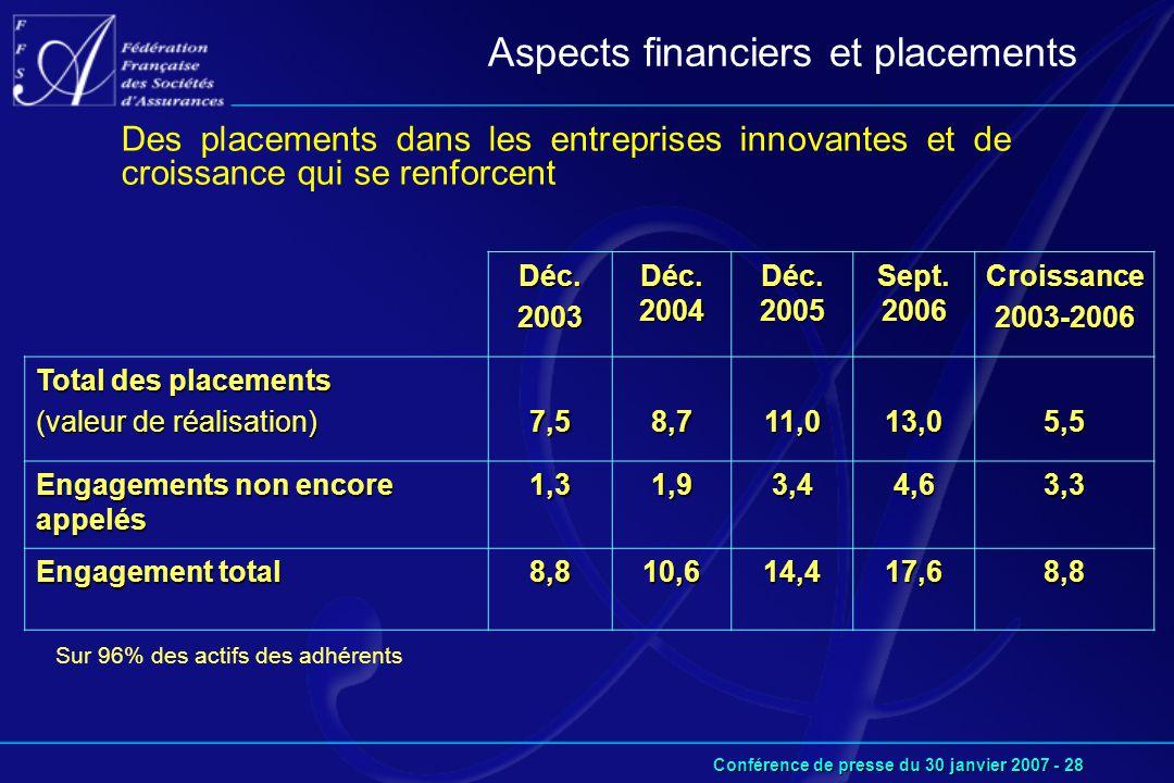 Conférence de presse du 30 janvier 2007 - 28 Sur 96% des actifs des adhérents Aspects financiers et placements Des placements dans les entreprises innovantes et de croissance qui se renforcent Déc.2003 Déc.