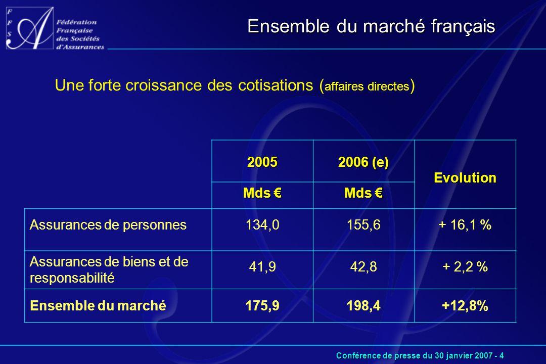 Conférence de presse du 30 janvier 2007 - 4 Ensemble du marché français Une forte croissance des cotisations ( affaires directes ) 2005 2006 (e) Evolution Mds € Assurances de personnes134,0155,6+ 16,1 % Assurances de biens et de responsabilité 41,942,8+ 2,2 % Ensemble du marché175,9198,4+12,8%