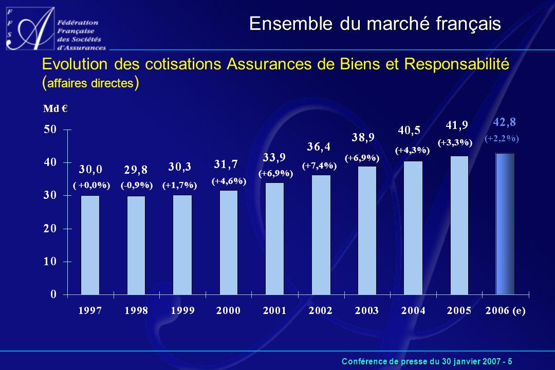 Conférence de presse du 30 janvier 2007 - 5 Ensemble du marché français Md € Evolution des cotisations Assurances de Biens et Responsabilité ( affaires directes ) (+1,7%) (+4,6%) (+6,9%) (+7,4%) (+6,9%) (+4,3%) (+3,3%) (+2,2%) (-0,9%) ( +0,0%)