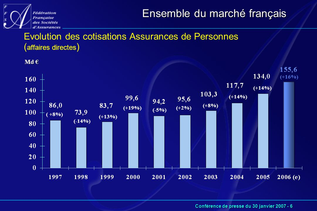Conférence de presse du 30 janvier 2007 - 6 Ensemble du marché français Md € Evolution des cotisations Assurances de Personnes ( affaires directes ) (+13%) (+19%) (-5%) (+2%) (+8%) (+14%) (+16%) (-14%) ( +8%)