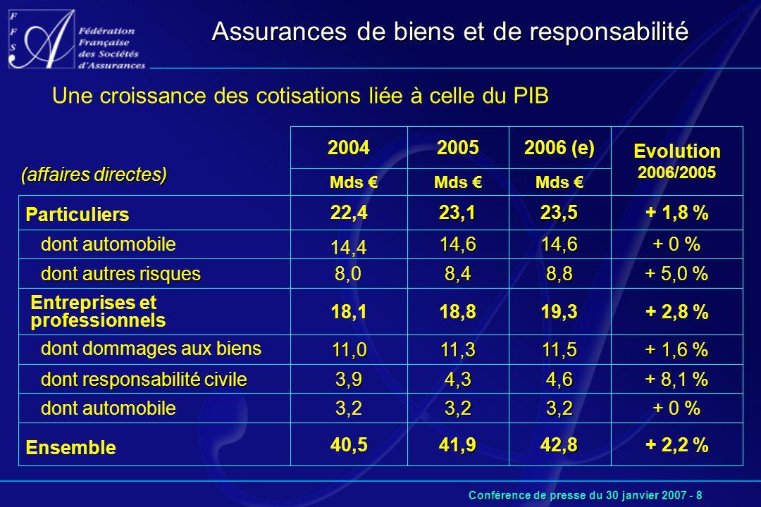 Conférence de presse du 30 janvier 2007 - 8 Une croissance des cotisations liée à celle du PIB Assurances de biens et de responsabilité + 8,1 %4,64,33,9 dont responsabilité civile dont responsabilité civile + 1,6 % 11,511,311,0 dont dommages aux biens + 0 %3,23,23,2 dont automobile + 5,0 %8,88,4 8,0 dont autres risques dont autres risques + 0 %14,614,6 14,4 dont automobile Evolution 2006/2005 2006 (e)20052004 (affaires directes) + 2,2 %42,841,940,5 Ensemble + 2,8 %19,318,818,1 Entreprises et professionnels + 1,8 %23,523,122,4 Particuliers Mds €