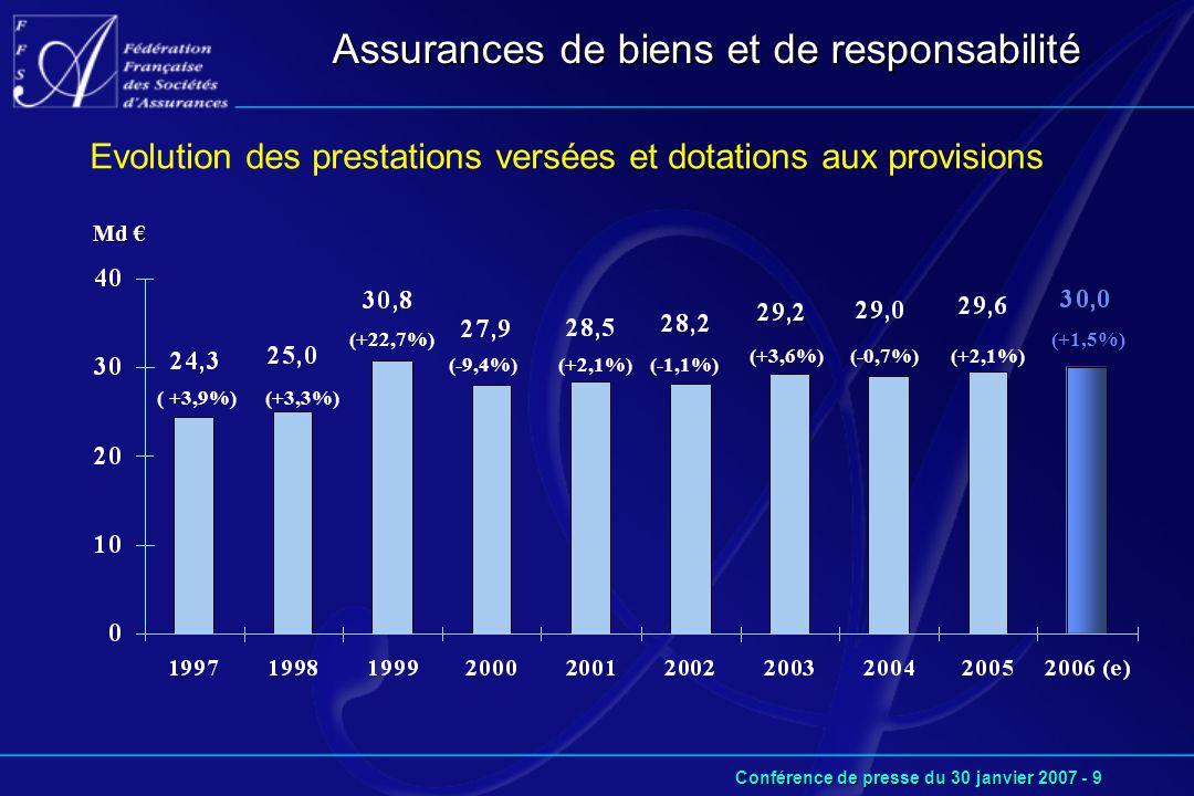 Conférence de presse du 30 janvier 2007 - 9 Md € Evolution des prestations versées et dotations aux provisions (+22,7%) (-9,4%)(+2,1%)(-1,1%) (+3,6%)(-0,7%)(+2,1%) (+1,5%) (+3,3%)( +3,9%) Assurances de biens et de responsabilité