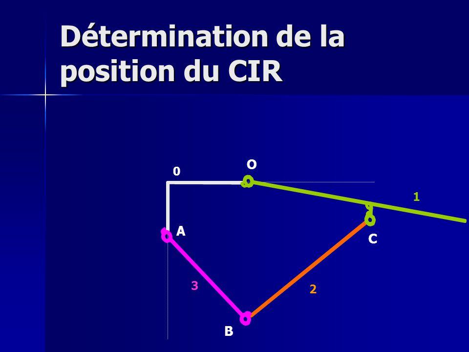 Détermination de la position du CIR O A B C 0 1 2 3