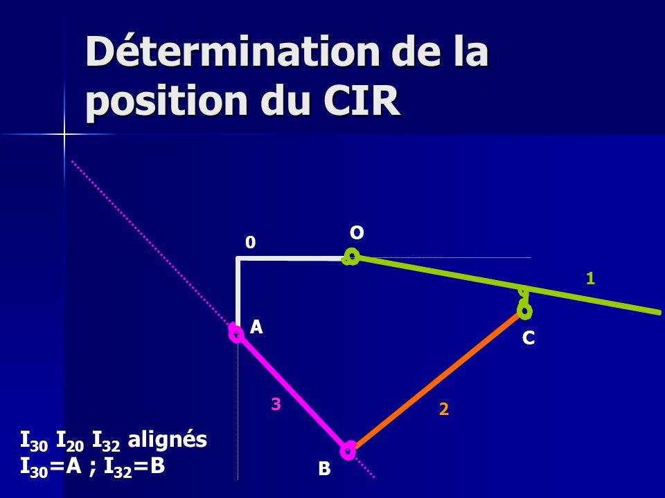 Détermination de la position du CIR O A B C 0 1 2 3 I 30 I 20 I 32 alignés I 30 =A ; I 32 =B